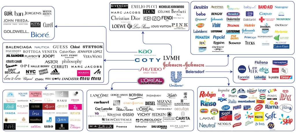 The 8 Companies That Own All Of The Known Beauty Brands News